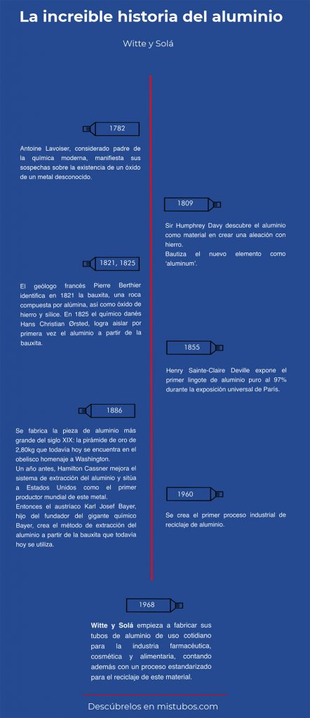 Infográfico sobre la historia del aluminio
